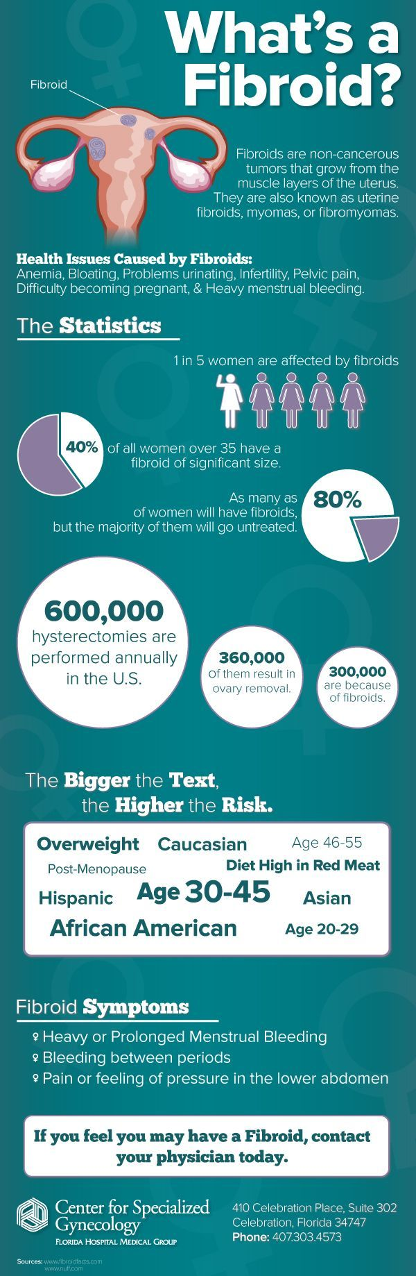 Did you know up to 50% of hysterectomies are caused by Uterine Fibroids! Get the facts about fibroids with this infographic.