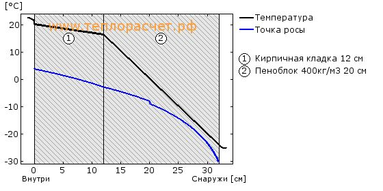 Материалы: Кирпичная кладка Пеноблок 400кг/м3