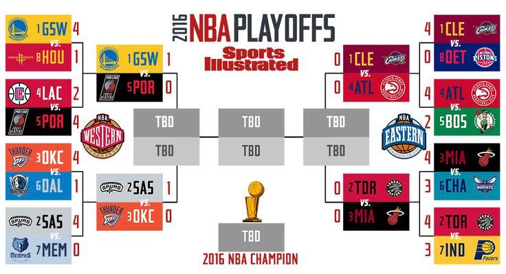 2016 NBA 2nd round bracket - Google Search
