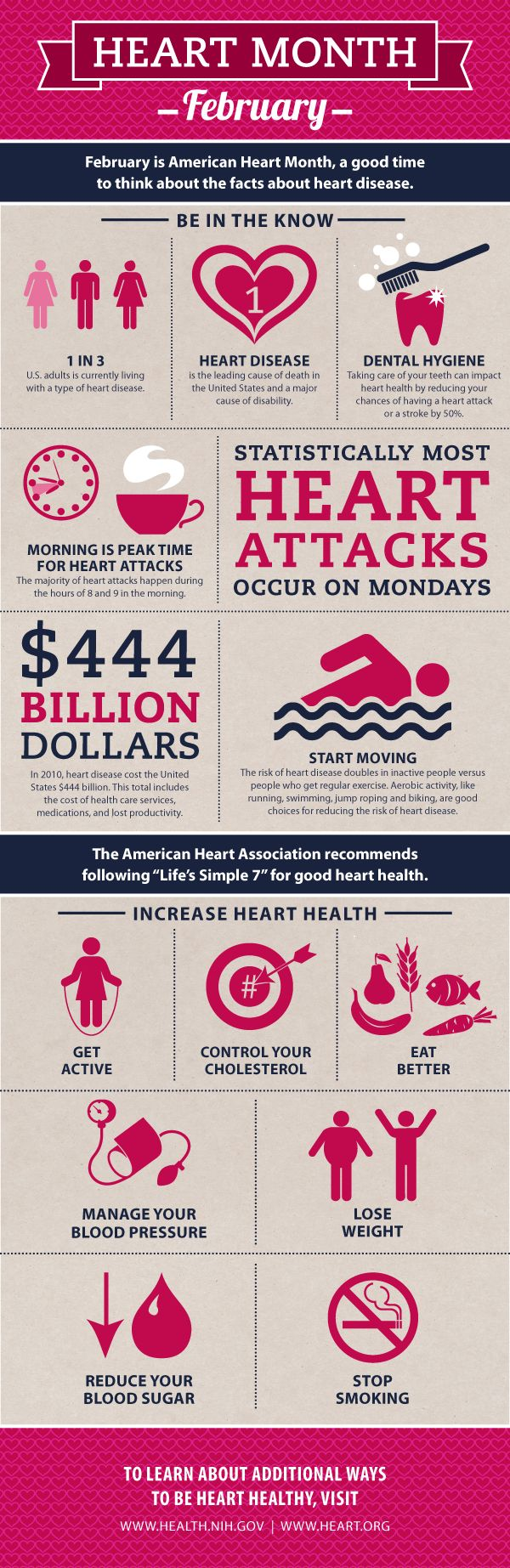February is American heart month. Know the facts about heart disease. #Cardiovascular heart disease #infographic.