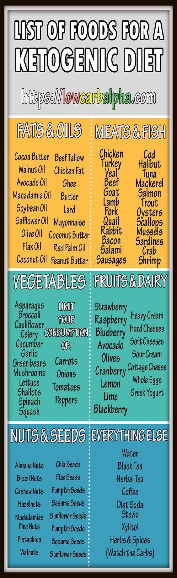 low carb high fat food list pdf