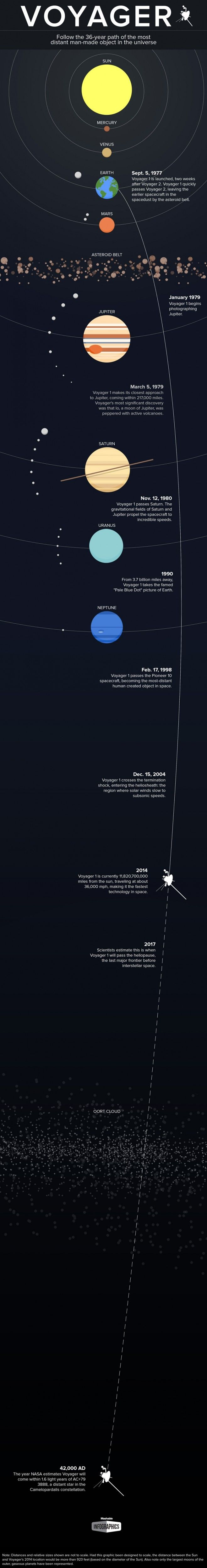 A lovely #infographic tracking Voyager 1's journey into space - now hurtling past Neptune and towards the Sun at 36,000mph.