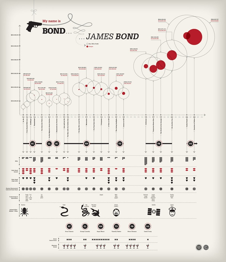 Visualizations From Triple D Designs: This Is Also A Good Idea, Having A Graph At The Top Of The