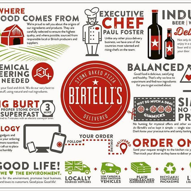 1st draft of our 'how are we different?' #infographic - a few typos and phrasing tweaks needed. What do you think? DM us #WDYT .. .. .. #birtellis #stonebakedpizza #pizza #pizzadelivery #pizzatime #wine #prosecco #beer #lager #eatlocal #supportlocal #britishproduce #natural #foodmiles #leamington #leamingtonspa #warwick #warwickshire #loveleam #tasteleam #properpizza #realfood #goodfood #yummy #delicious #warwickuni #coventryuniversity