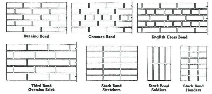Brick Patterns Brick Bonds 2 Brick Patterns For House Unispa