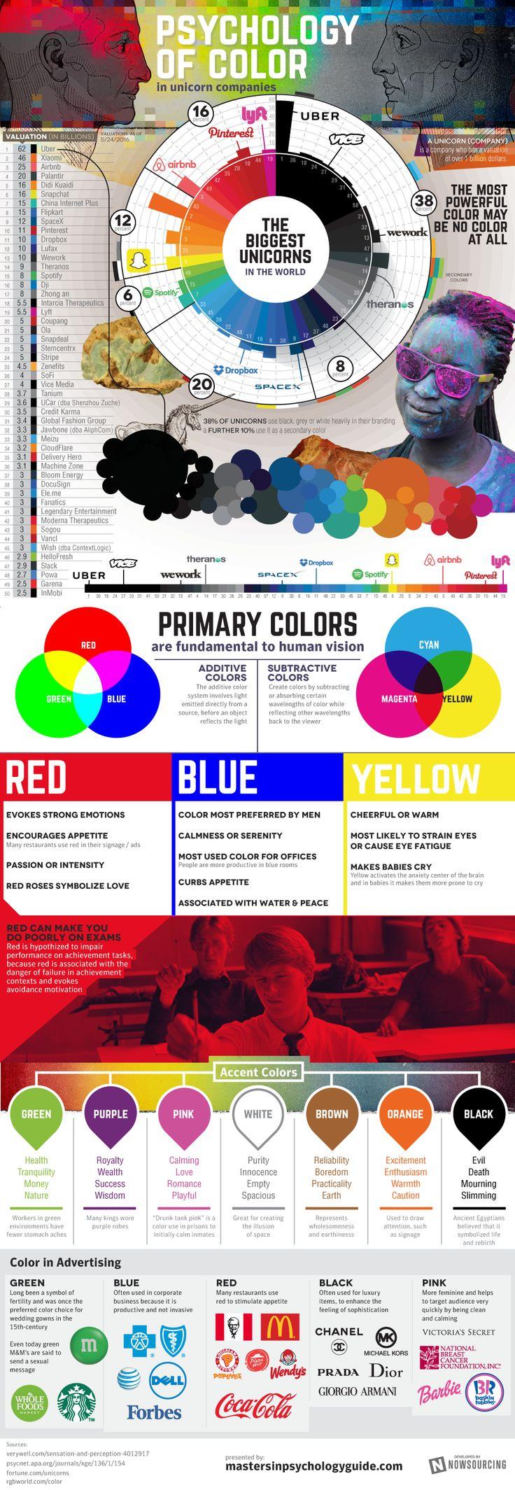 Best 25 psychology of color ideas on pinterest color - Interior design psychology degree ...