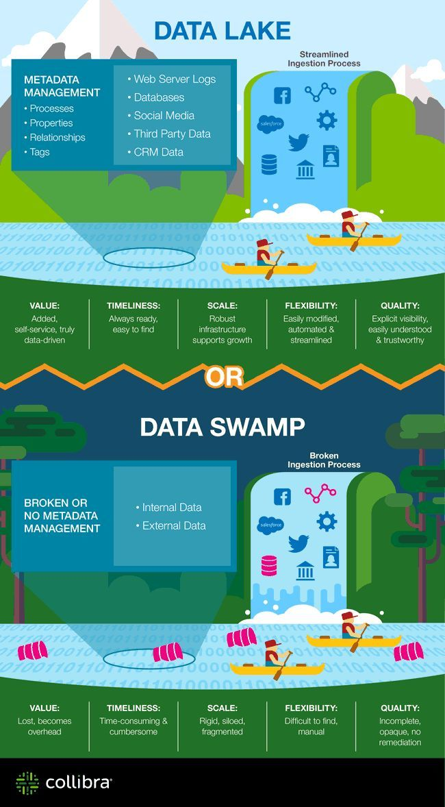 Data Lakes And The Data Lake Market The What Why And How Data Architecture Big Data Technologies Big Data Infographic