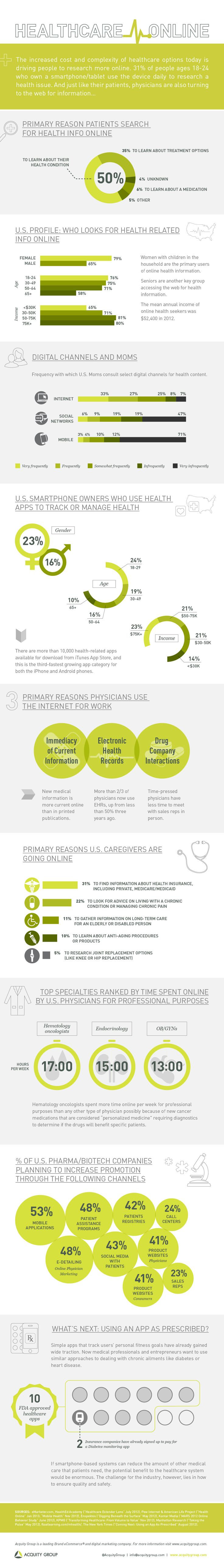 Healthcare Online | The increased cost and complexity of healthcare options today is driving people to research more online. 31% of people ages 18-24 who own a smartphone/tablet use the device daily to research a health issue. And just like their patients, physicians are also turning to the web for information. #healthcare #pharmamktg #hcsm #hcmktg #healthIT #mHealth