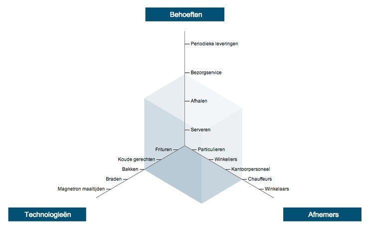 Hoe maak je een afnemersanalyse? De drie fases van de afnemersanalyse zijn uitgewerkt in dit artikel. Leer je afnemer beter kennen door een afnemersanalyse