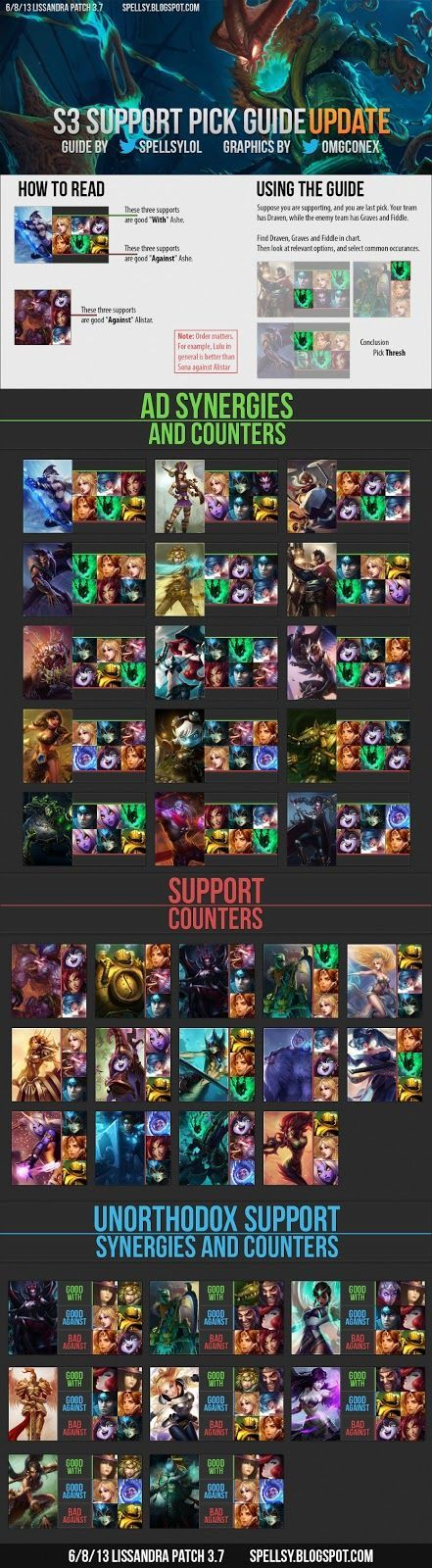 League of Legends Game Analysis: Support Pick & Counter Guide s3 Update w/ Unorthodox supports Yes.