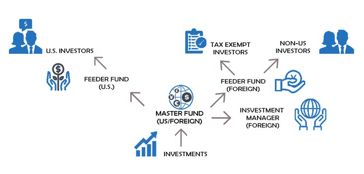 Structuring A Hedge Fund And Fund Management Company The Legal Issues Part One Hedge Think Fund Management Management Company Fund