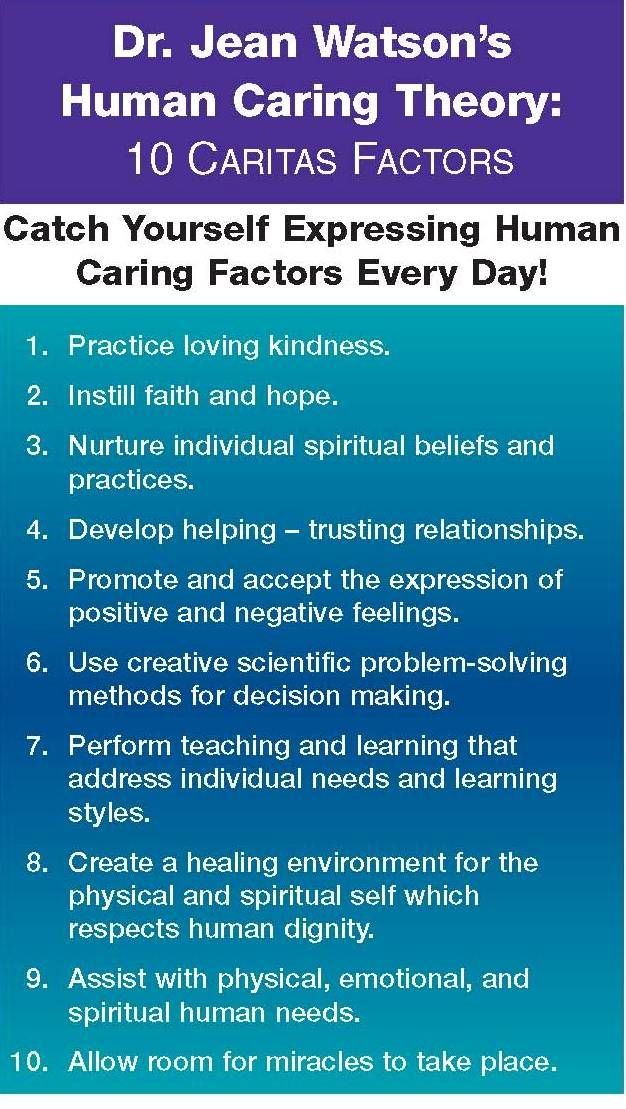 Dr. Jean Watson's Human Caring Theory. Found this at INova Fairfax Hospital.