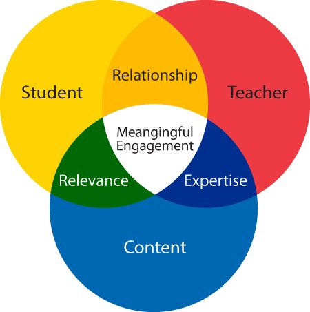 relationship between curriculum and instruction pptv