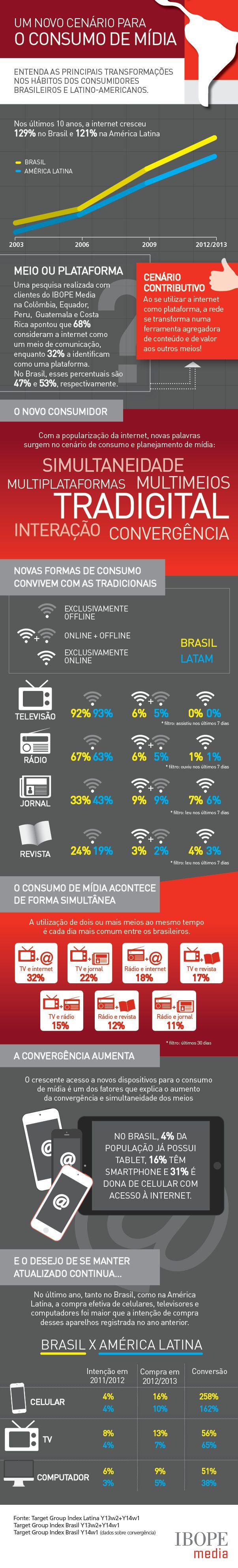 Infográfico: consumo de mídia dos brasileiros e latino-americanos | Blog Plugcitários