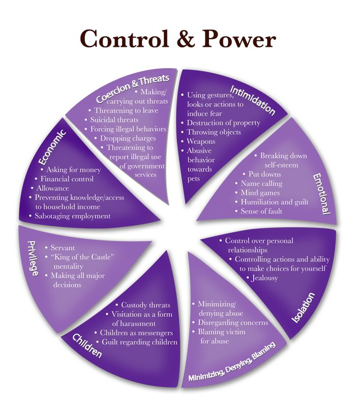 Domestic Violence Power And Control Wheel