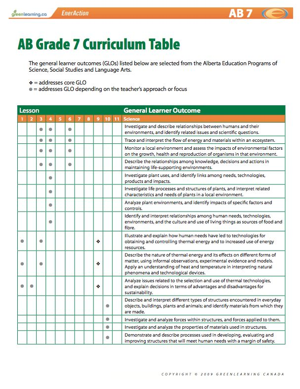 alberta grade 7 curriculum table  printable lesson plans