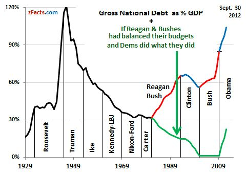 USA National Debt Graph by President – Roosevelt to Obama