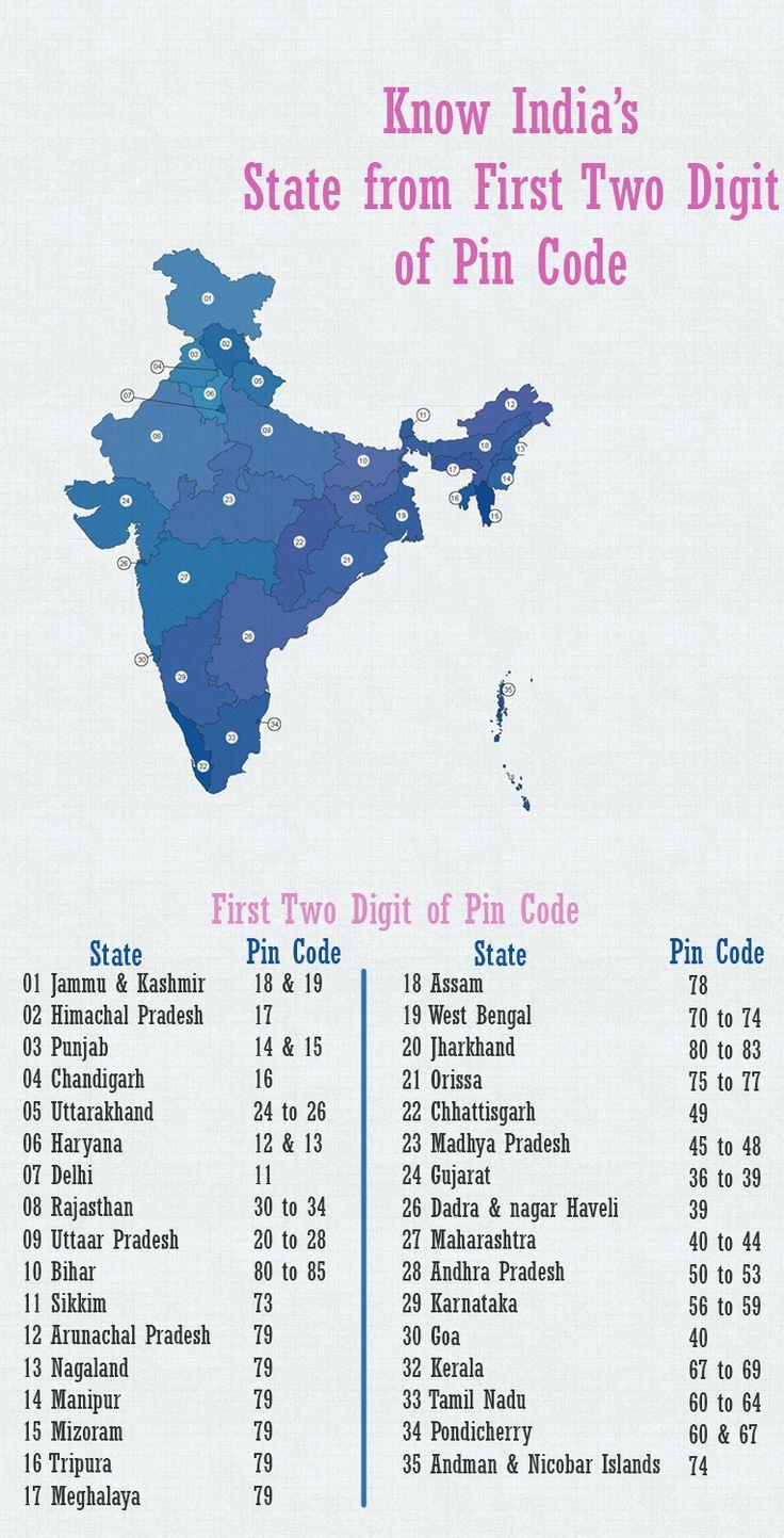 Download free software All India Postal Code - hostingteam