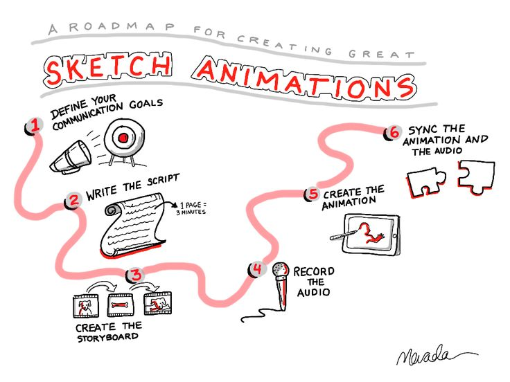 Sketch animation overview