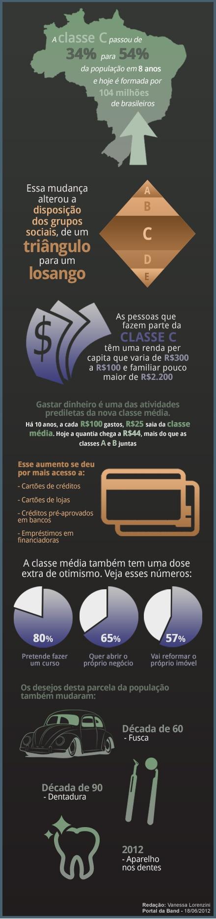O Poder da Classe C [infografico]