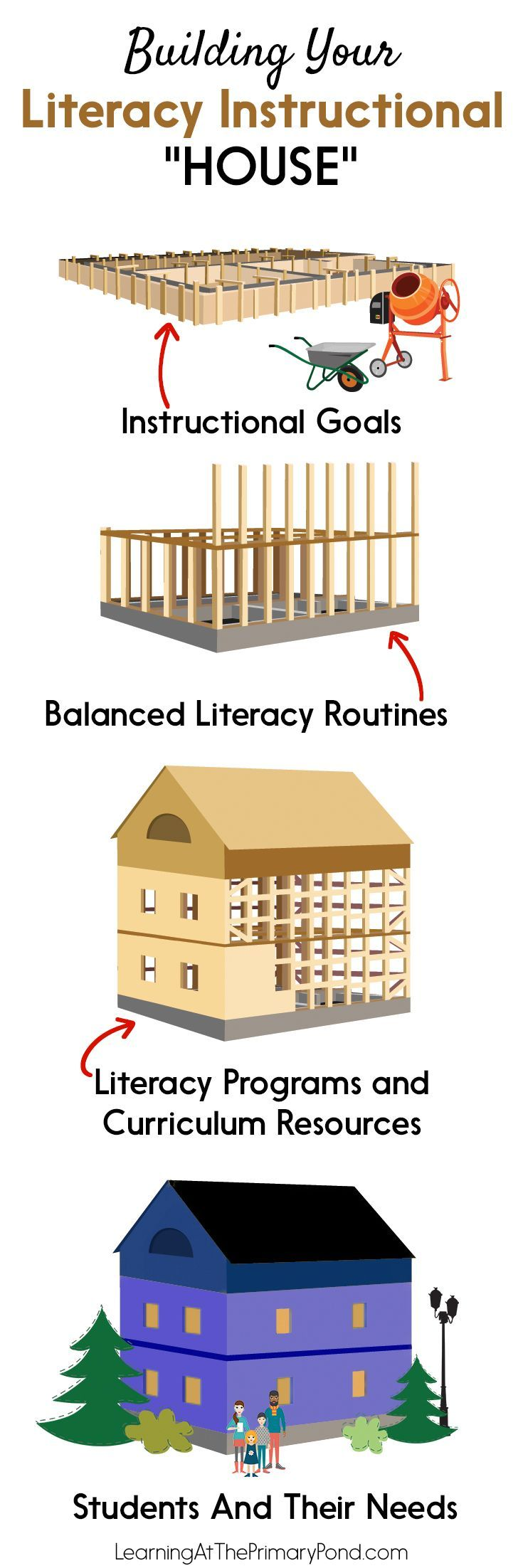effective balanced literacy programs Balanced literacy is a framework designed to help all students learn to read and write effectively teachers no longer have to use either whole - language programming instructional strategies based predominantly on phonics instead, balanced literacy involves not only whole - language and.