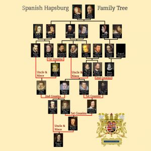 The divine genetics of aristocracy – family tree shows how the Spanish Hapsburg dynasty interbred to