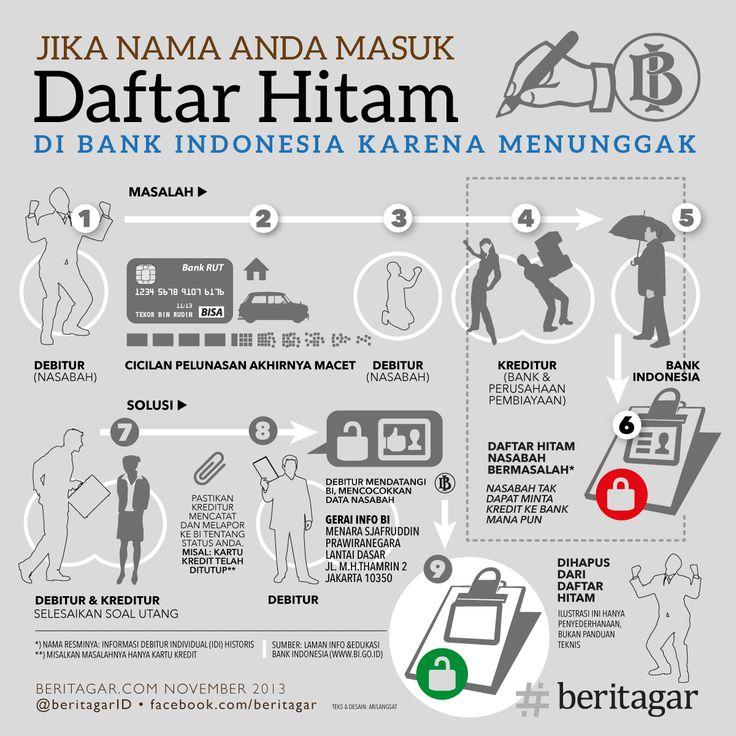 Nama Anda masuk daftar hitam nasabah bermasalah di Bank Indonesia? Anda tak dapat mengajukan pinjaman ke bank dan perusahaan pembiayaan. Menurut Kontan (koran cetak) Senin (18/11/2013), warga masyarakat yang minta penghapusan ke BI kini mencapai 50 orang per hari. Sebelumnya 13-20 orang per hari. http://beritagar.com/p/menghapus-nama-nasabah-dari-daftar-hitam-di-bi-10337?utm_source=seo&utm_medium=pinterest&utm_campaign=seo