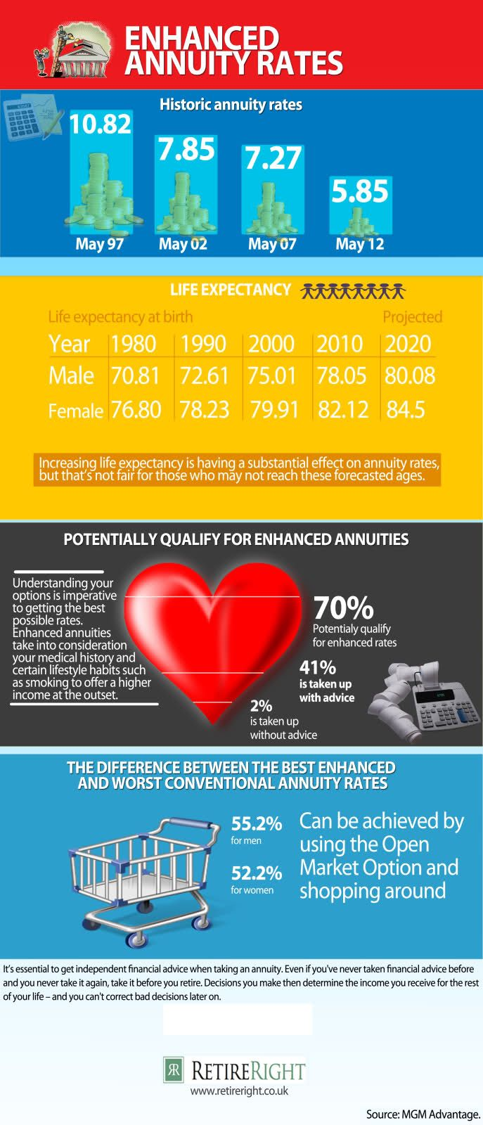 Annuity Quotes 128 Best Annuity Rate Quotes Images On Pinterest  Finance