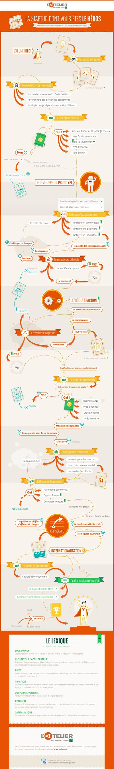 Comment devenir un super startupeur - infographie de L'Atelier BNP Paribas