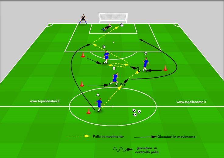 Esercitazione calcio tecnica tattica nel sistema di gioco 2