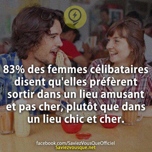 83% des femmes célibataires disent qu'elles préfèrent sortir dans un lieu amusant et pas cher, plutôt que dans un lieu chic et cher. | Saviez Vous Que?
