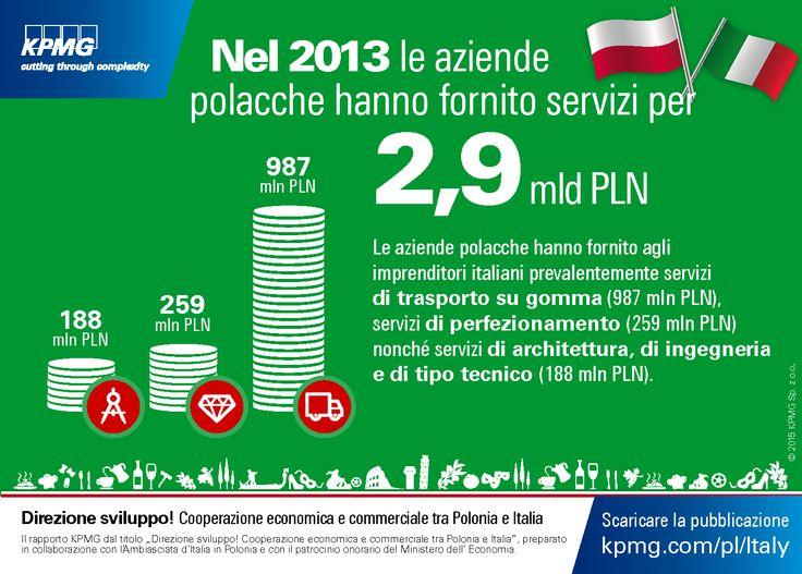 Nel 2013 la aziende polacche hanno fornito servizi per 2,9 mld PLN. 'Direzione sviluppo! Cooperazione economica e commerciale tra Polonia e Italia' #architettura #ingegneria #Polonia #Italia #KPMG