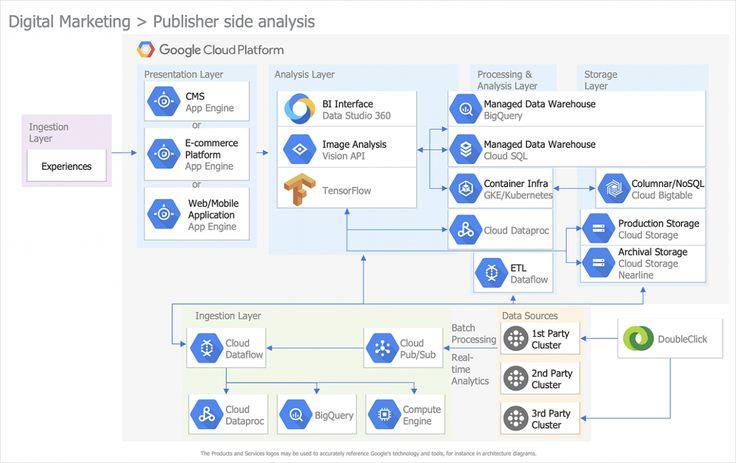 Google App Engine Diagram Pdf Di 2020