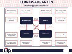 Kernkwadrant