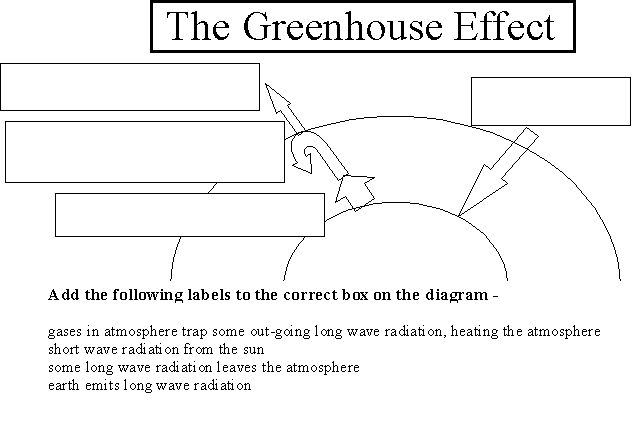 greenhouse effect diagram worksheet school resources pinterest the o 39 jays greenhouses and. Black Bedroom Furniture Sets. Home Design Ideas