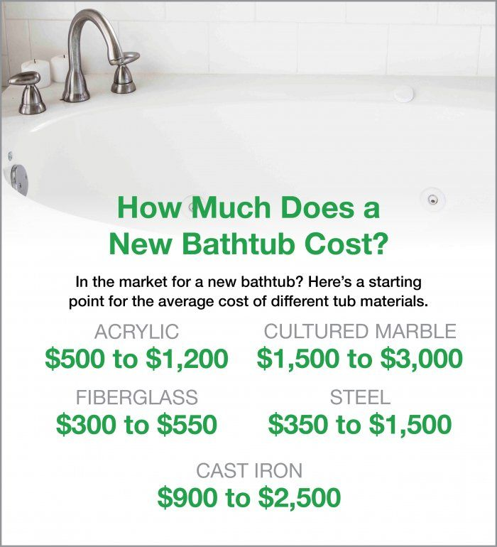 How Much Do Walk In Bathtubs Cost