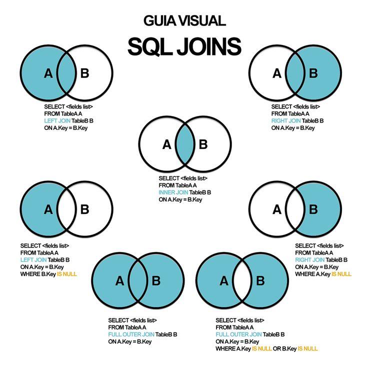 Esto te puede ayudar una guía visual de SQL JOINS - Aprende a Programar - Codejobs