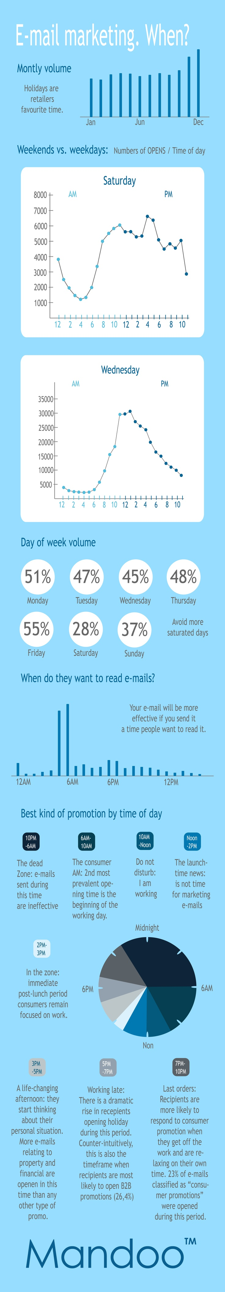 Email marketing. When?