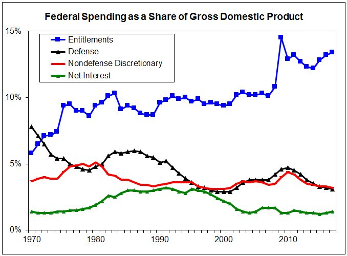 Federal Spending as a Share of Gross Domestic Product CHART