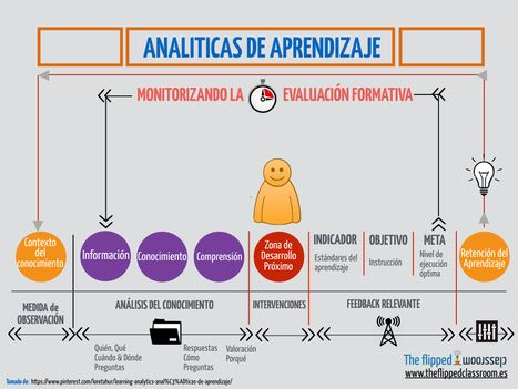 Qué son las analíticas de aprendizaje | Aprendizaje online | Scoop.it
