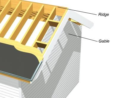Learn About Roof Structure And Design
