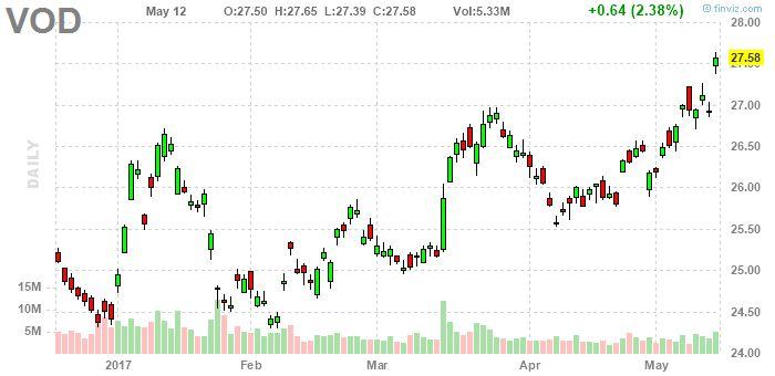 Vodafone Group Plc (ADR) (VOD) At $27.58 Forms Bottom