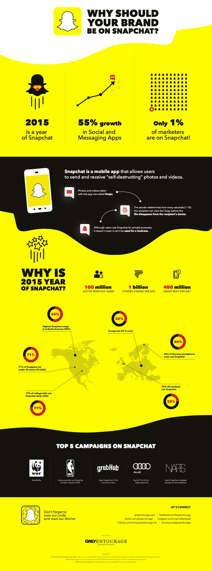 You know Snapchat is all the rage, but have you tried it out yet? Perhaps you're not getting the entire picture. There's some early chatter about how to use it, examples for churches, etc. And you should expect more to come for sure. I pulled together this collection of infographics to help tell the story …