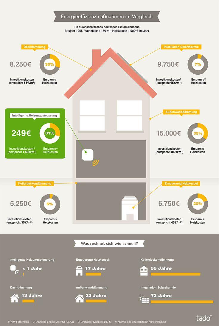 Erfahre jetzt, wie du zuhause Energie sparen kannst und welches die beste Energieeffizienzmaßnahme ist.