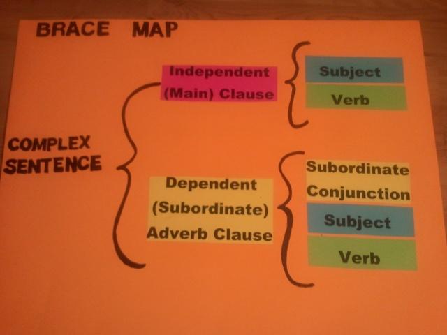 Brace Map/Complex Sentence | Thinking Maps/Grammar ...