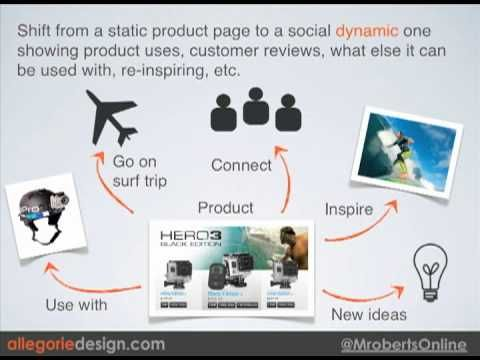 Social E-Commerce Marketing Strategy in 2013