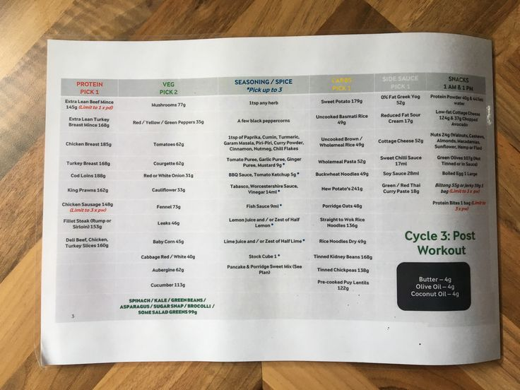Something which really helped me plan and prep my meals each week in Cycle 2 & Cycle 3 of Joe Wicks The Body Coach 90 day SSS plan, was to list all the recommended foods on one page.  As p…