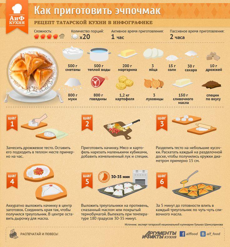 Как приготовить татарское национальное блюдо эчпочмак (инфографика) | ИНФОГРАФИКА:Рецепты | ИНФОГРАФИКА | АиФ Казань