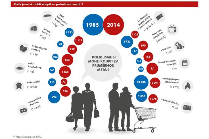Platy před třiceti lety a dnes? Chleba nás stojí pořád stejně — Ekonomika — ČT24 — Česká televize