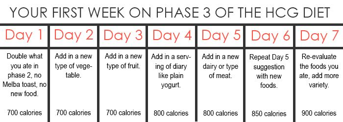An example of what your first week in Phase 3 of the HCG ...